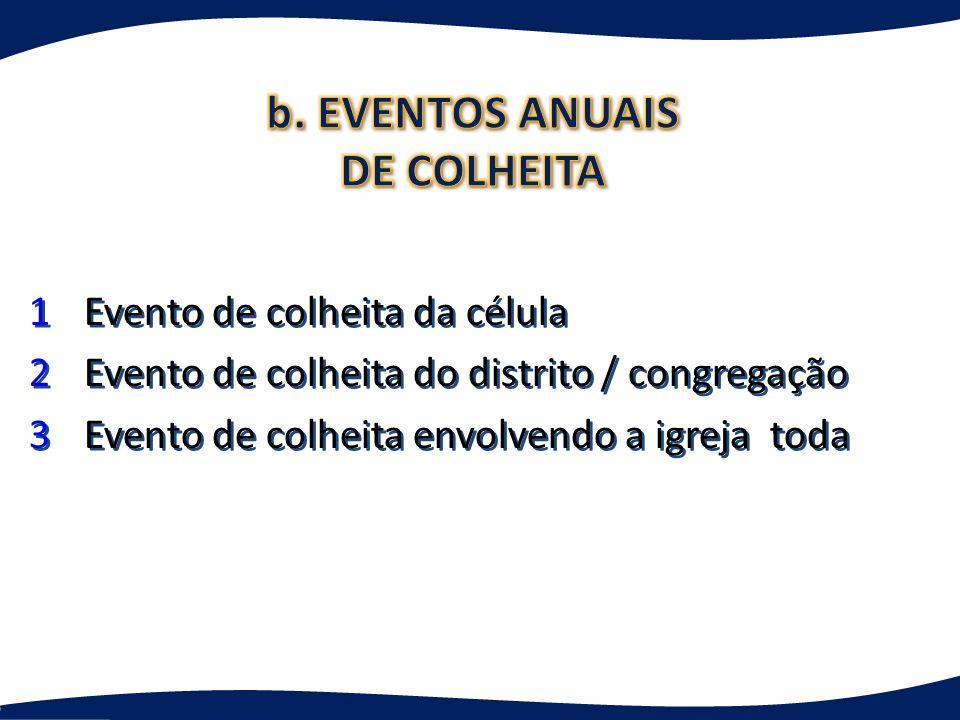 b. EVENTOS ANUAIS DE COLHEITA