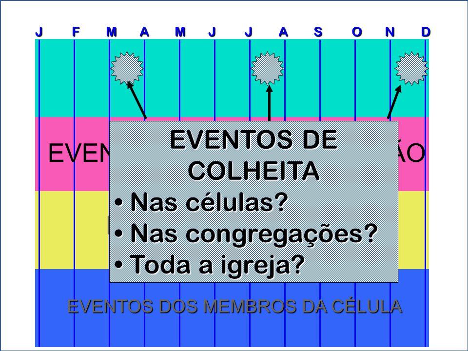 EVENTOS DOS MEMBROS DA CÉLULA