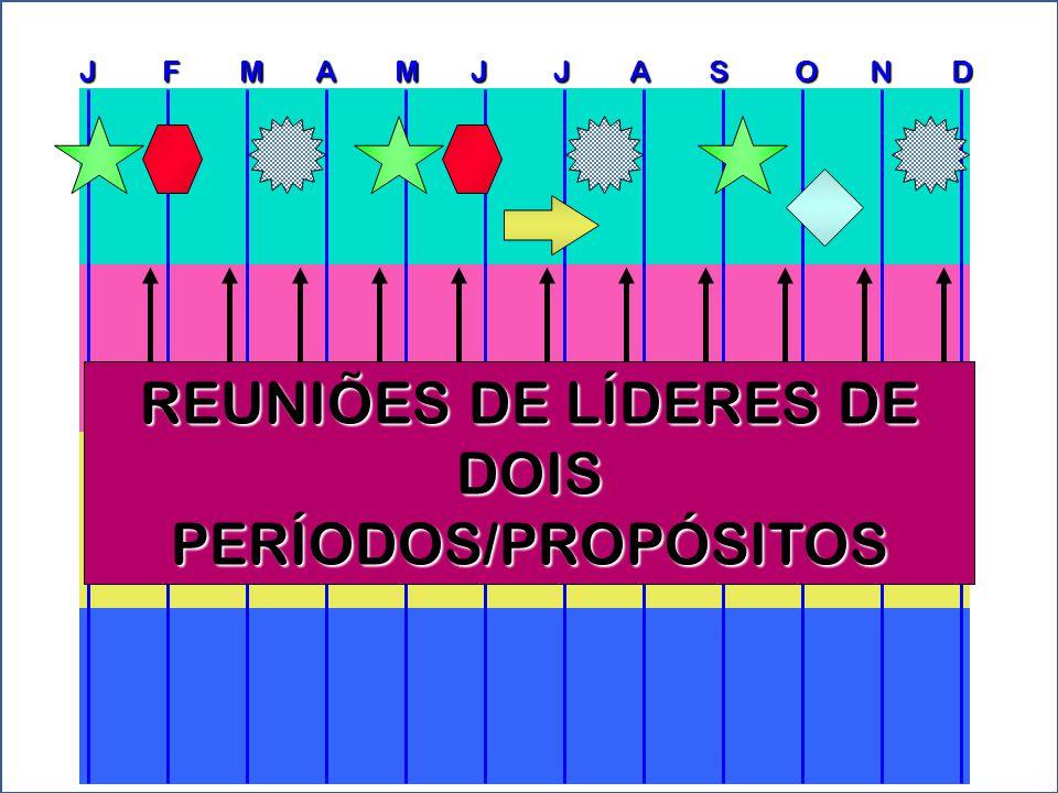 REUNIÕES DE LÍDERES DE DOIS PERÍODOS/PROPÓSITOS