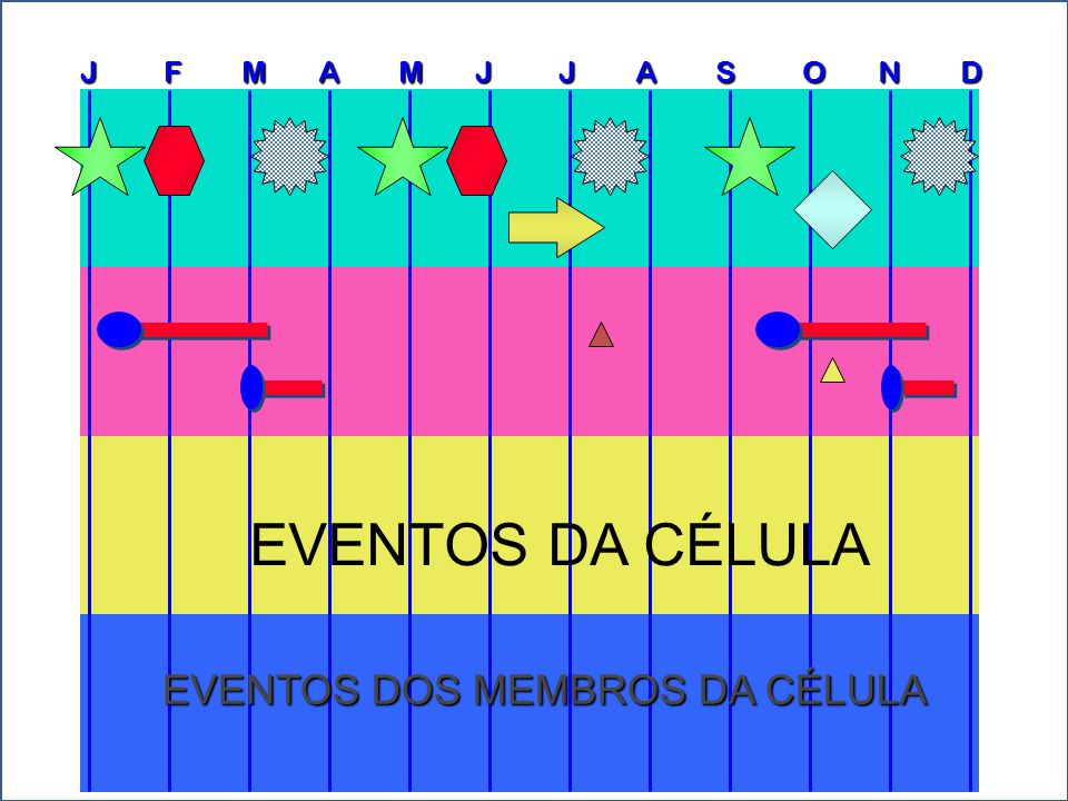 EVENTOS DA CÉLULA EVENTOS DOS MEMBROS DA CÉLULA
