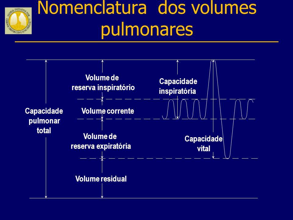 Nomenclatura dos volumes pulmonares