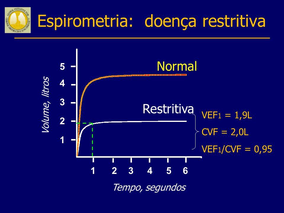 Espirometria: doença restritiva