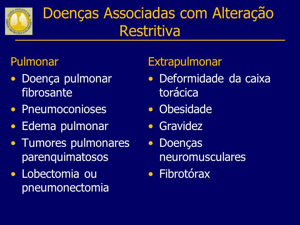Doenças Associadas com Alteração Restritiva