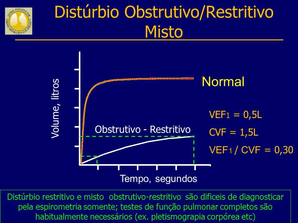 Distúrbio Obstrutivo/Restritivo Misto