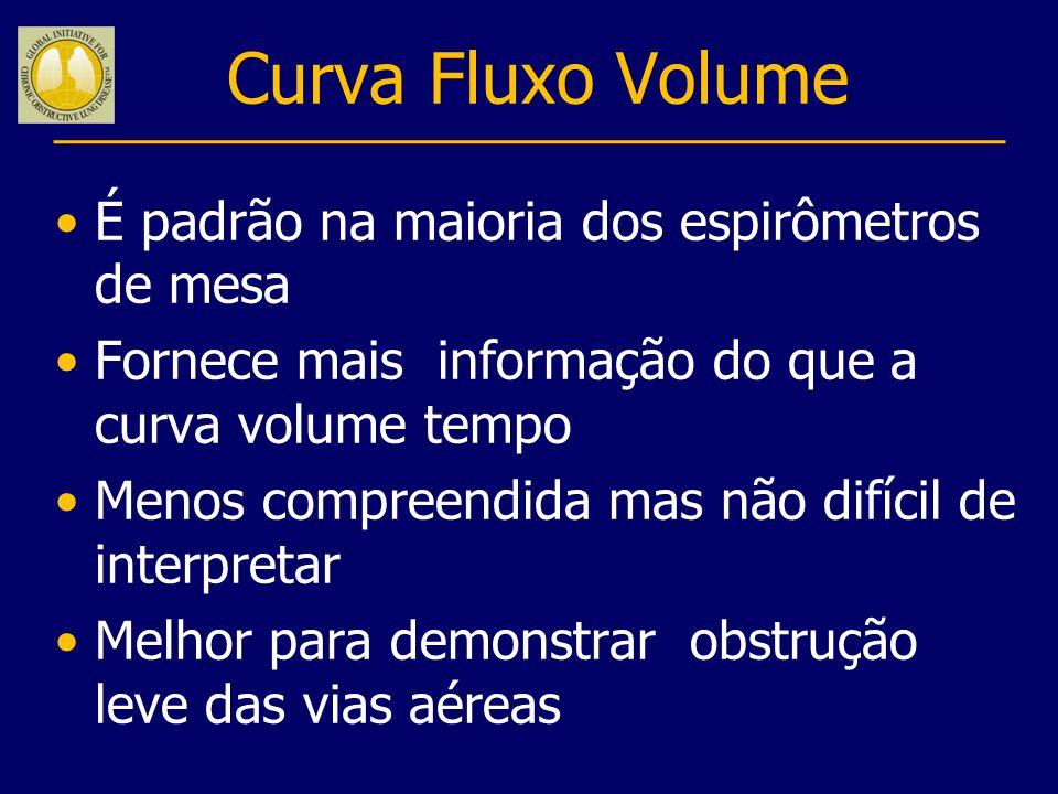 Curva Fluxo Volume É padrão na maioria dos espirômetros de mesa