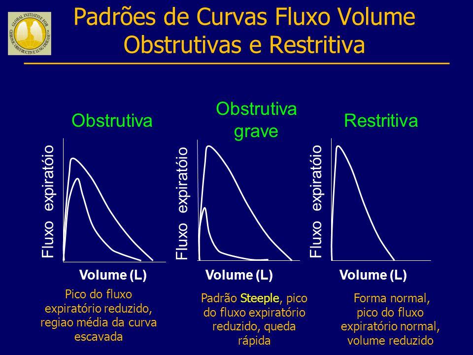Padrões de Curvas Fluxo Volume Obstrutivas e Restritiva