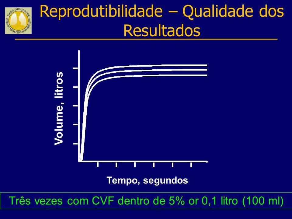Reprodutibilidade – Qualidade dos Resultados