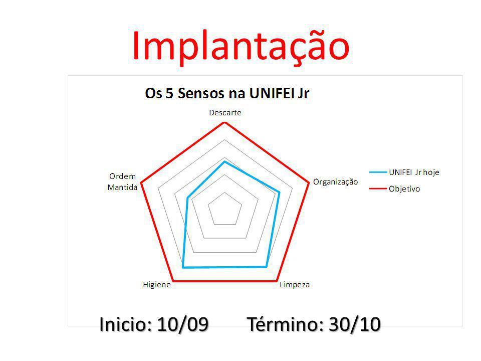 Implantação Inicio: 10/09 Término: 30/10