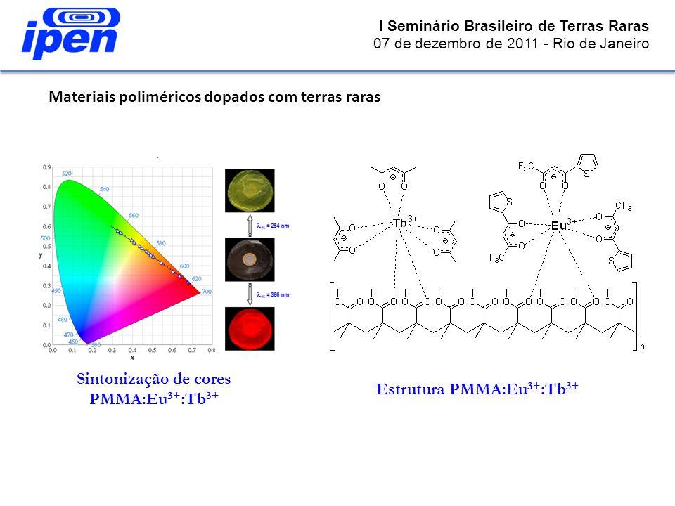 Sintonização de cores PMMA:Eu3+:Tb3+ Estrutura PMMA:Eu3+:Tb3+