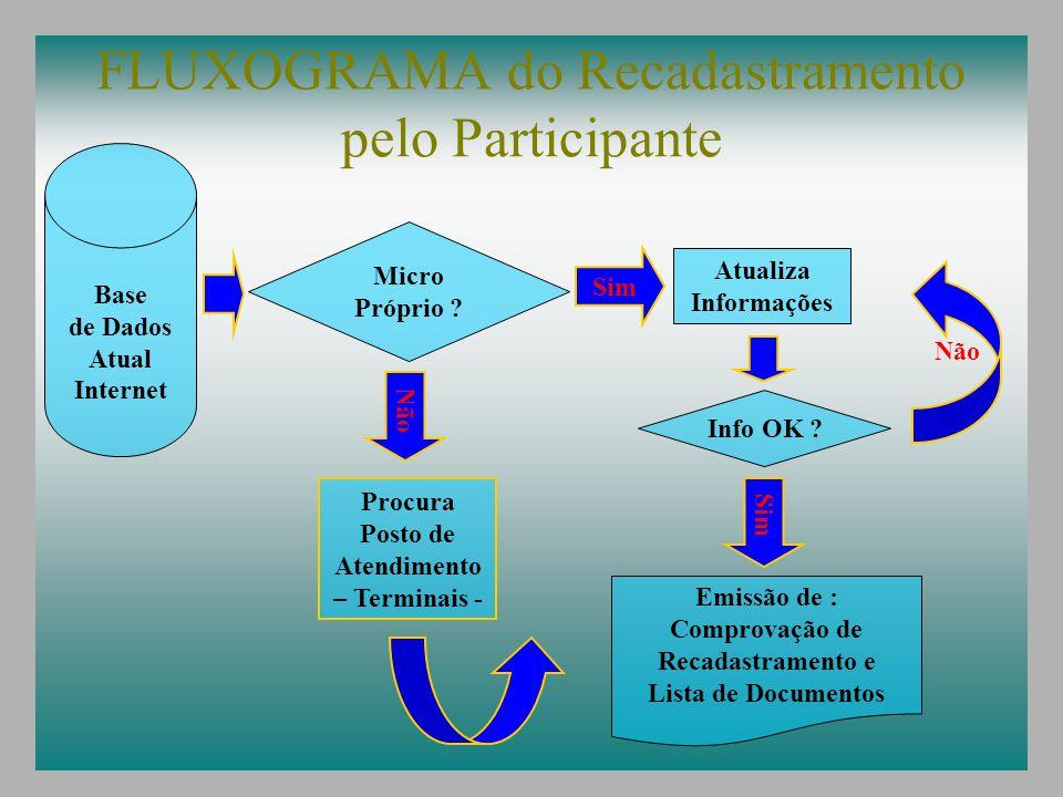 FLUXOGRAMA do Recadastramento pelo Participante