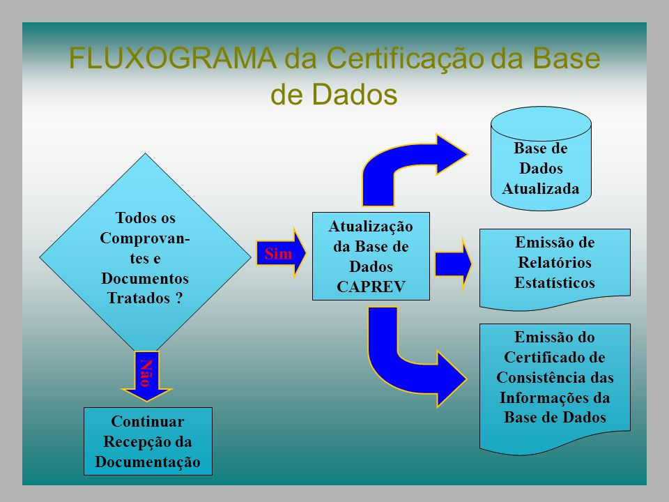FLUXOGRAMA da Certificação da Base de Dados