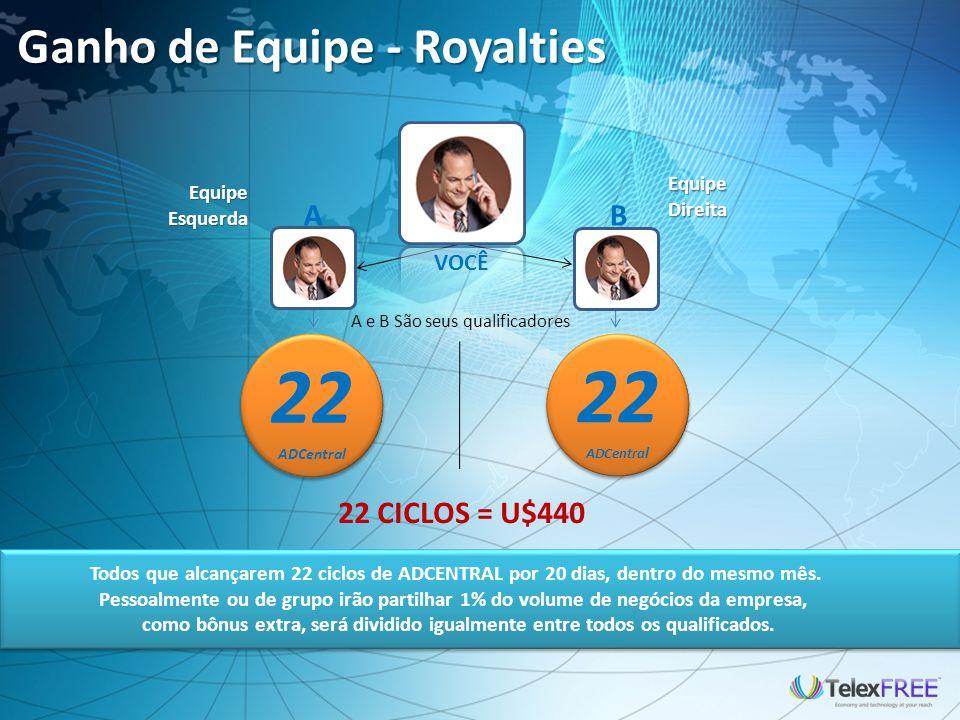 22 22 Ganho de Equipe - Royalties A B 22 CICLOS = U$440 VOCÊ Equipe