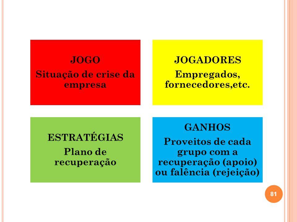 Situação de crise da empresa Empregados, fornecedores,etc.