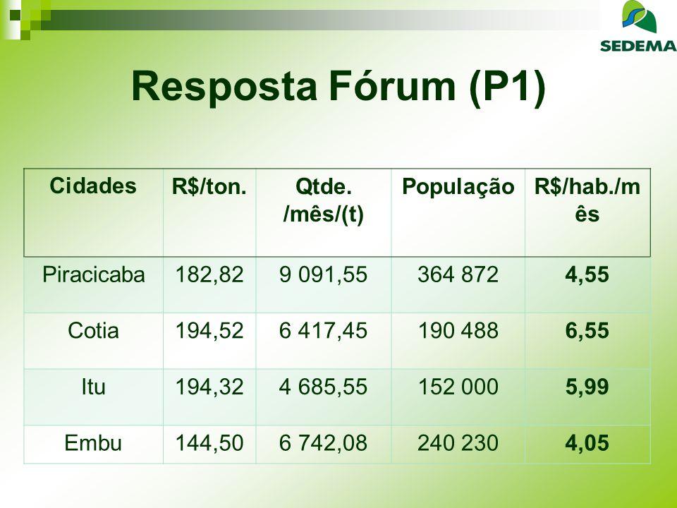 Resposta Fórum (P1) Cidades R$/ton. Qtde. /mês/(t) População