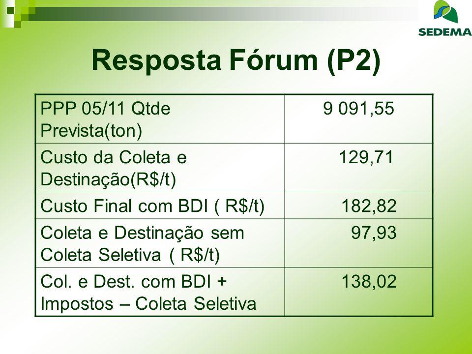 Resposta Fórum (P2) PPP 05/11 Qtde Prevista(ton) 9 091,55