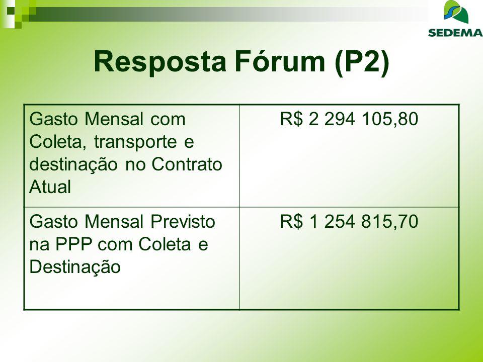 Resposta Fórum (P2) Gasto Mensal com Coleta, transporte e destinação no Contrato Atual. R$ 2 294 105,80.