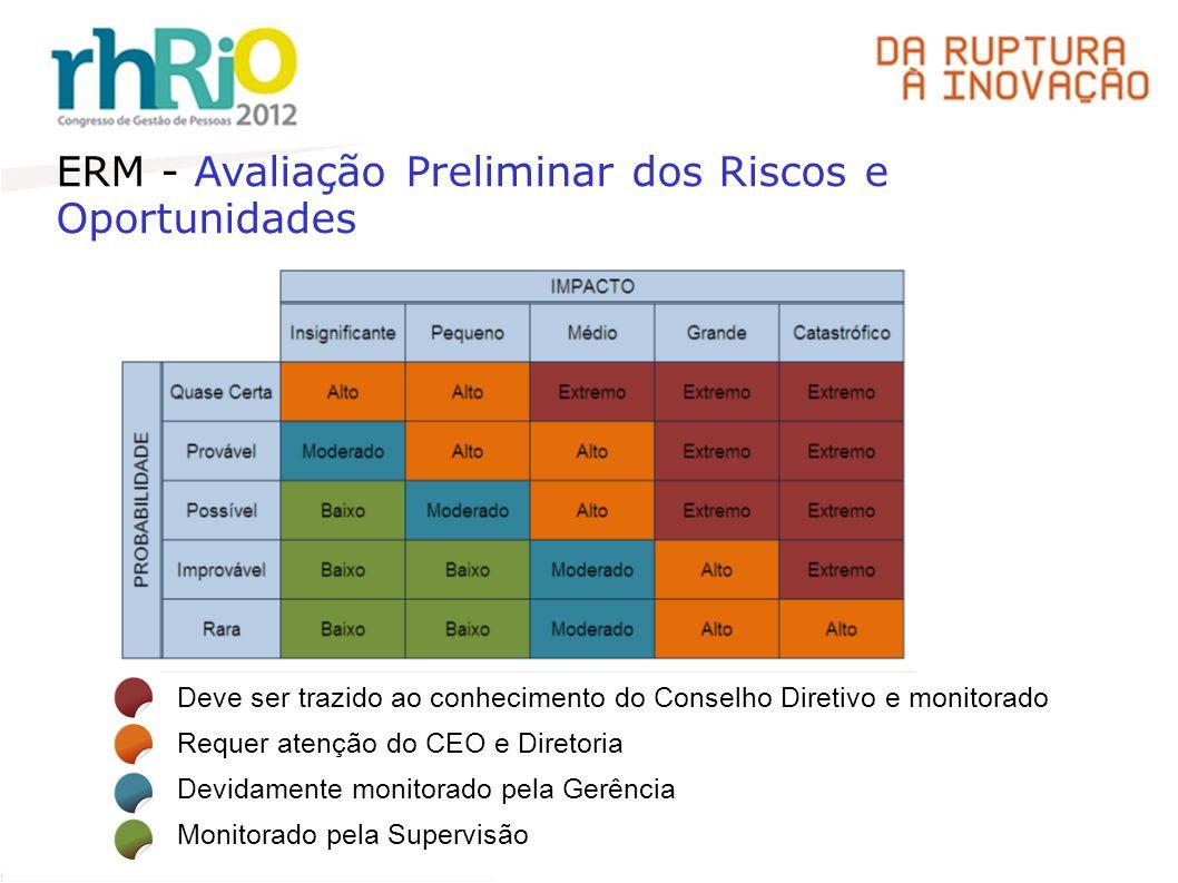 ERM - Avaliação Preliminar dos Riscos e Oportunidades
