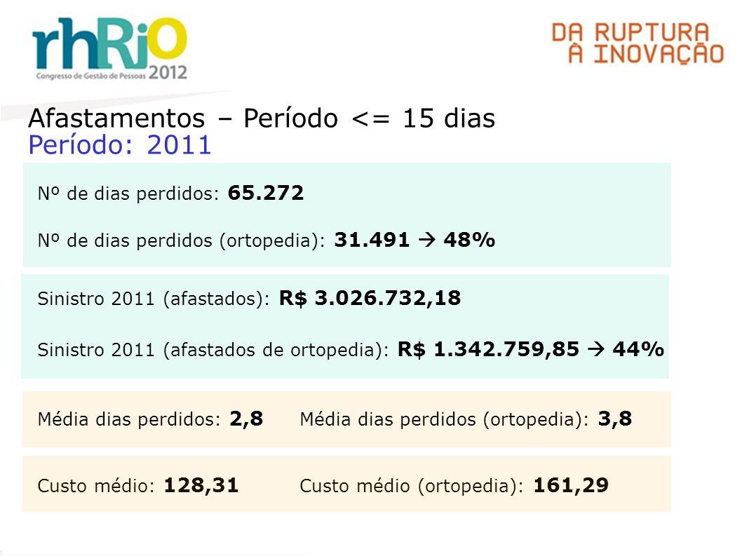 Afastamentos – Período <= 15 dias Período: 2011