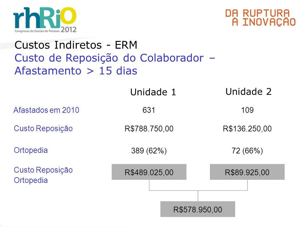 Custos Indiretos - ERM Custo de Reposição do Colaborador – Afastamento > 15 dias