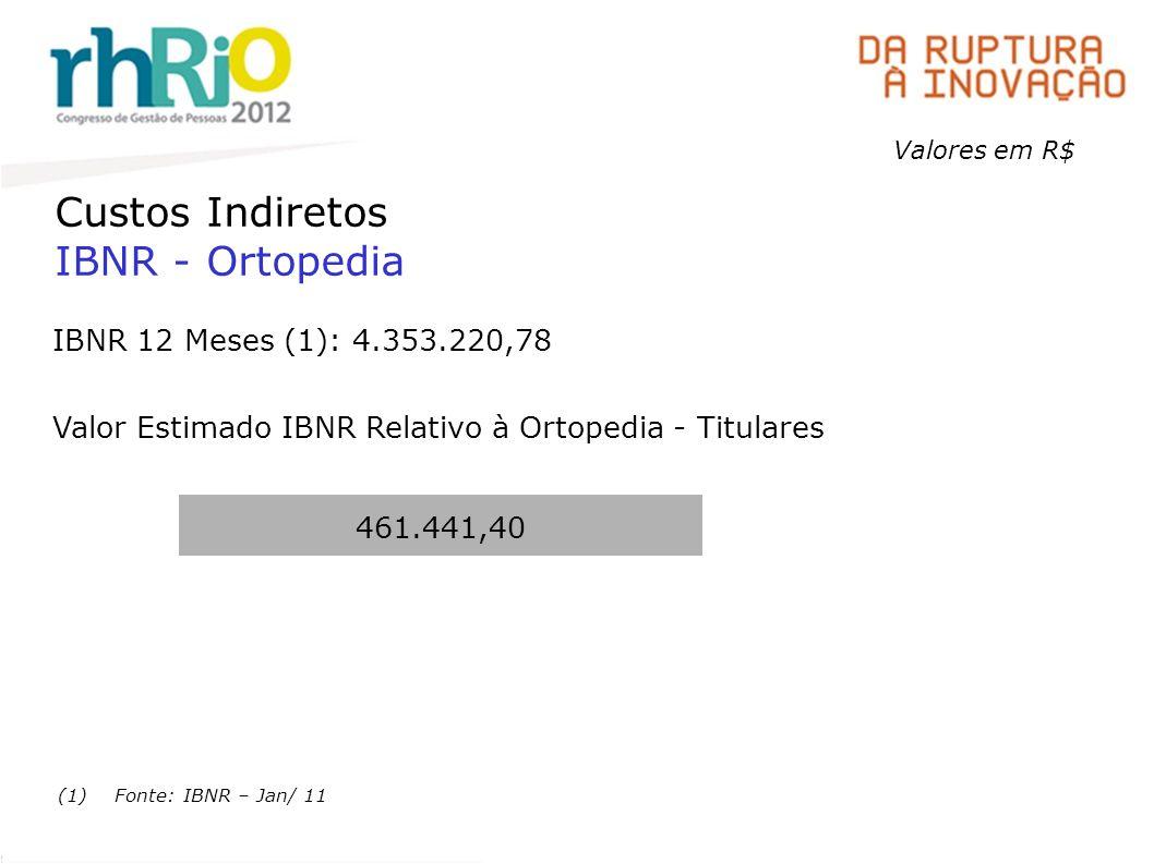 Custos Indiretos IBNR - Ortopedia