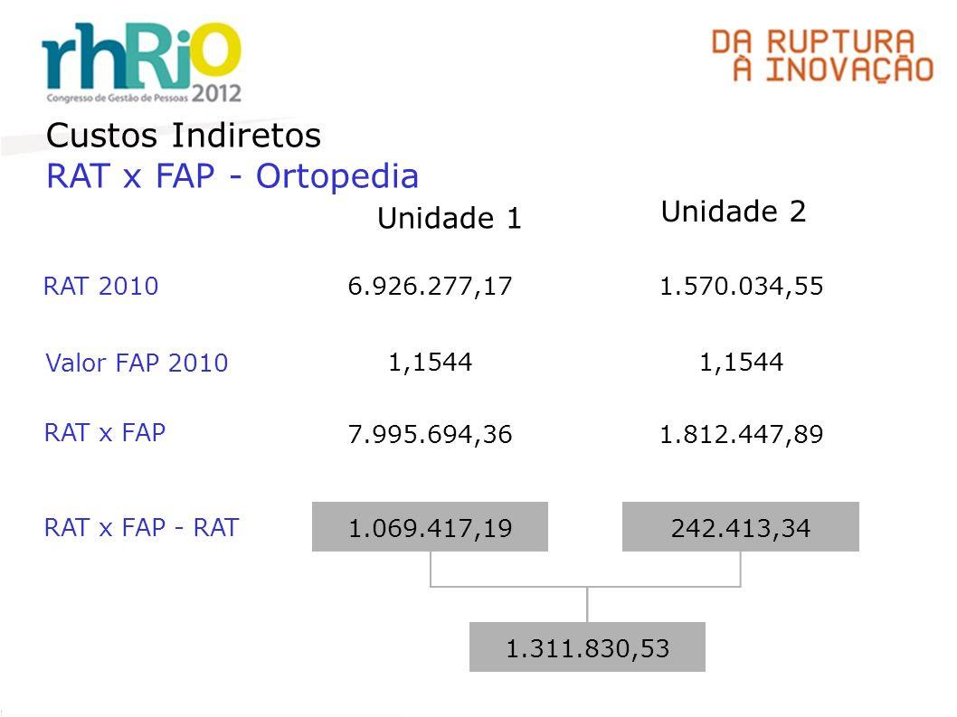 Custos Indiretos RAT x FAP - Ortopedia