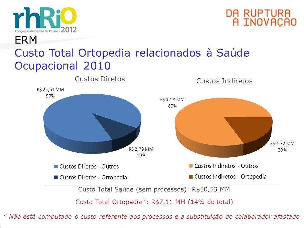 ERM Custo Total Ortopedia relacionados à Saúde Ocupacional 2010