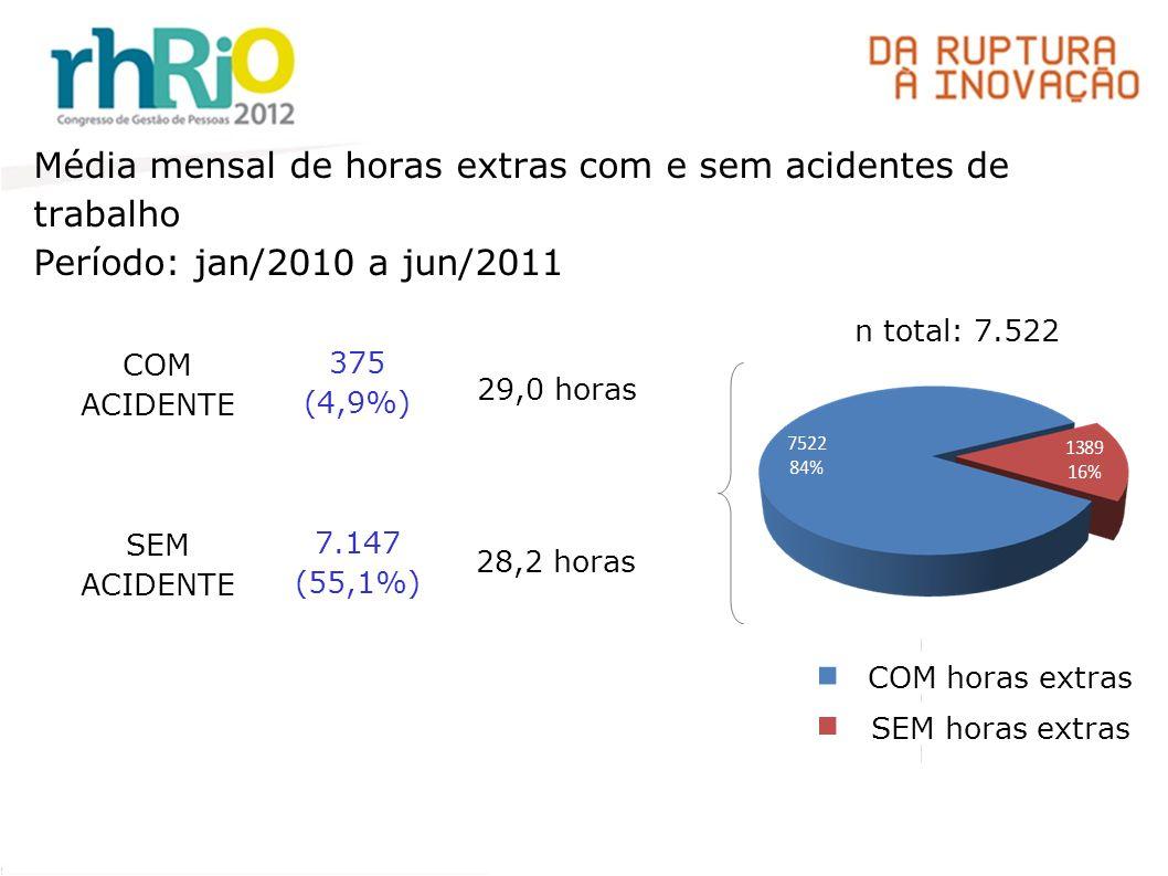 Média mensal de horas extras com e sem acidentes de trabalho Período: jan/2010 a jun/2011