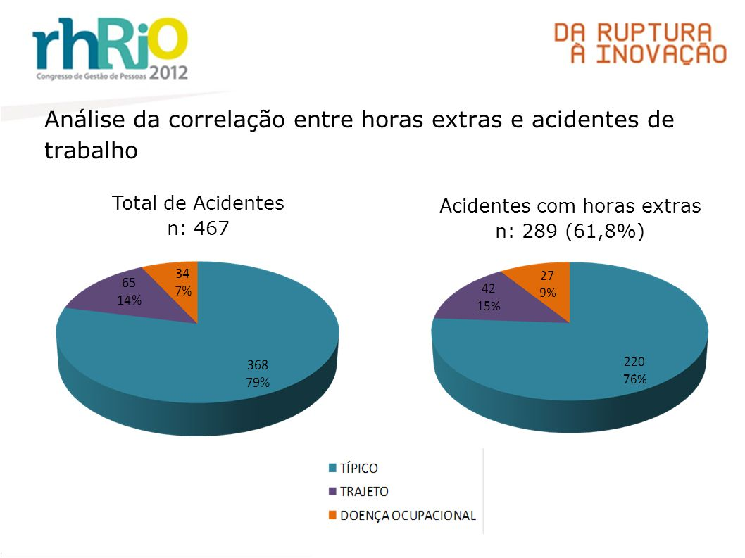 Análise da correlação entre horas extras e acidentes de trabalho