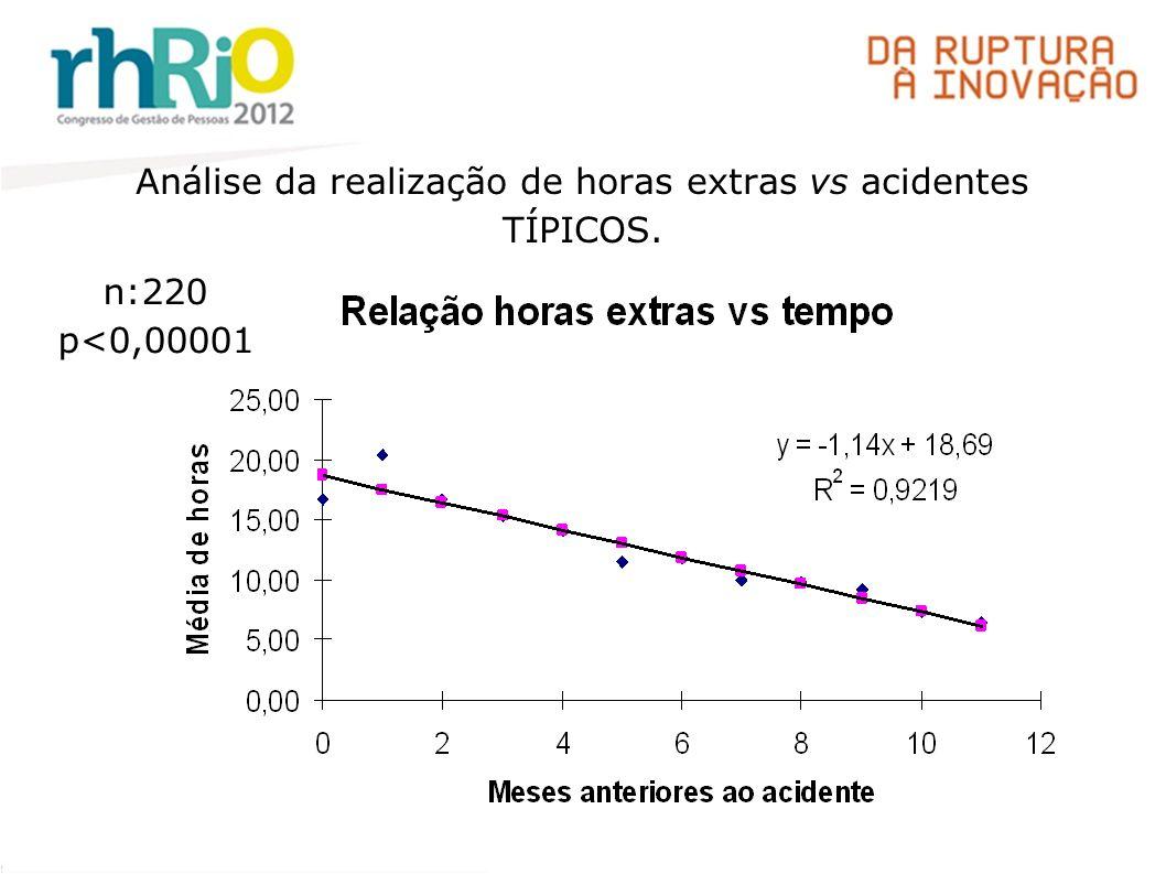 Análise da realização de horas extras vs acidentes TÍPICOS.