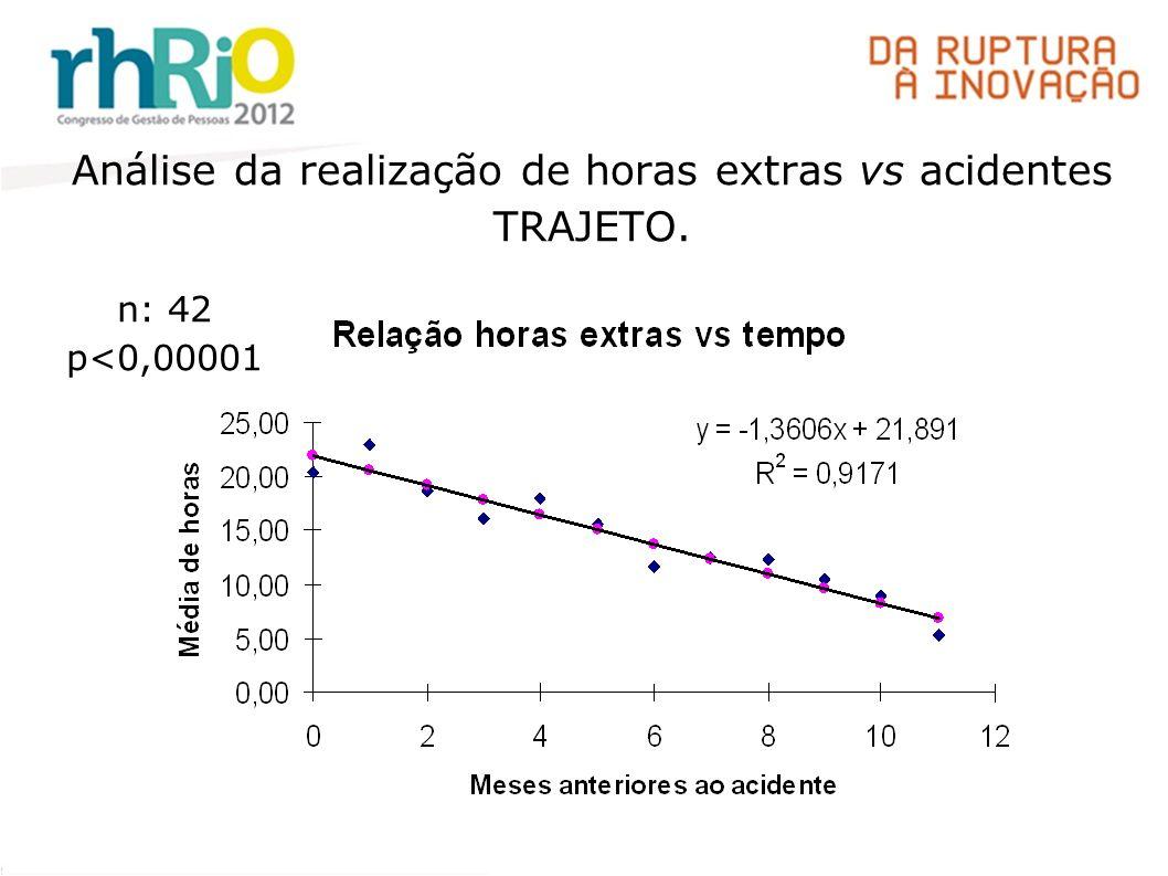 Análise da realização de horas extras vs acidentes TRAJETO.