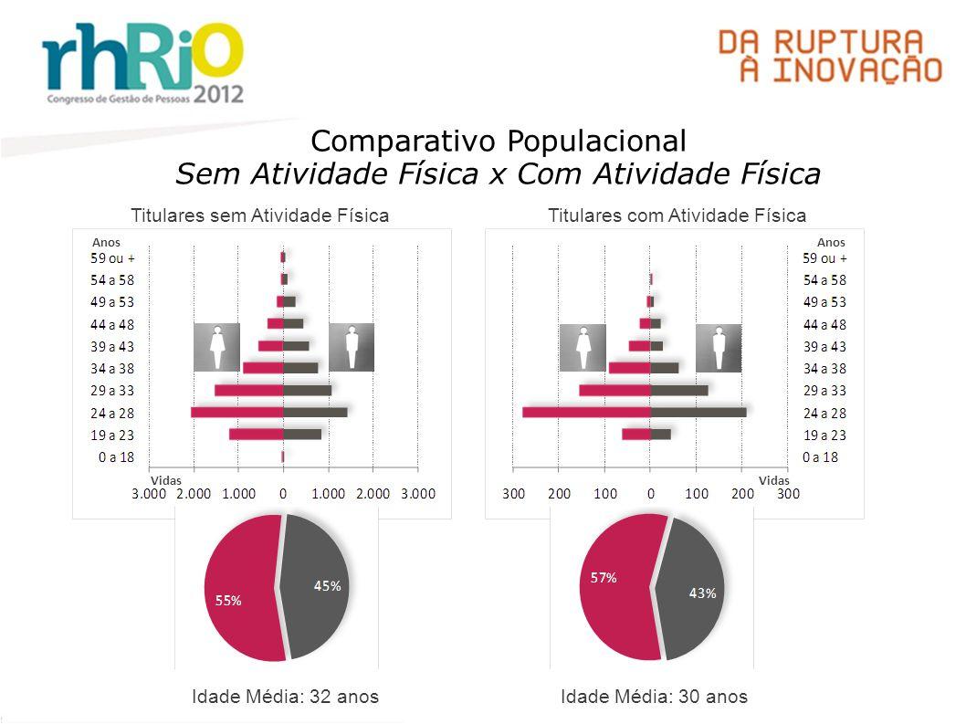 Comparativo Populacional Sem Atividade Física x Com Atividade Física