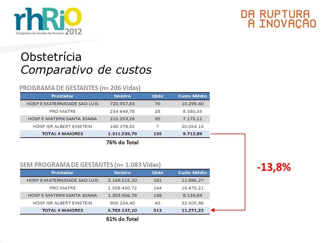 -13,8% Obstetrícia Comparativo de custos
