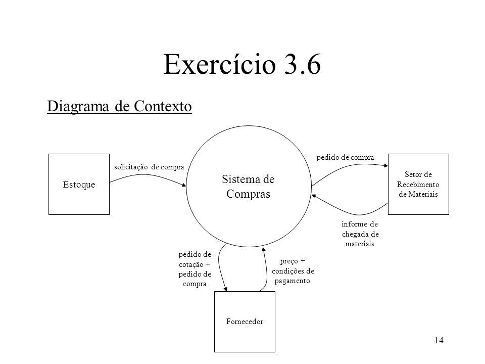 Exercício 3.6 Diagrama de Contexto Sistema de Compras Estoque