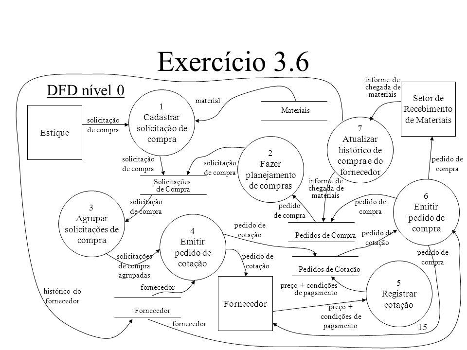 Exercício 3.6 DFD nível 0 Setor de Recebimento 1 de Materiais