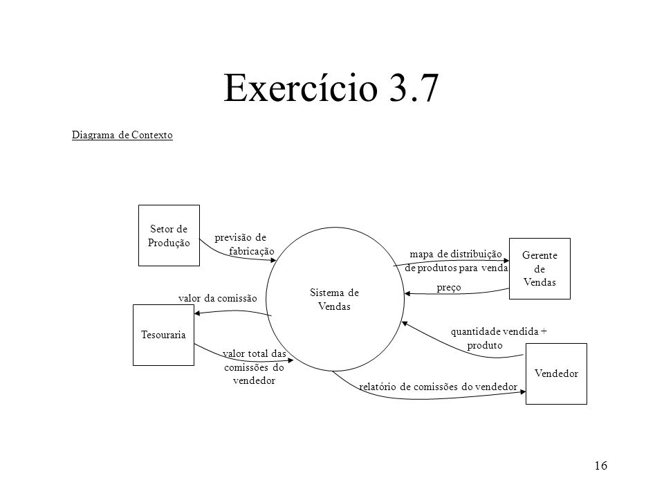 Exercício 3.7 Diagrama de Contexto Setor de Produção previsão de