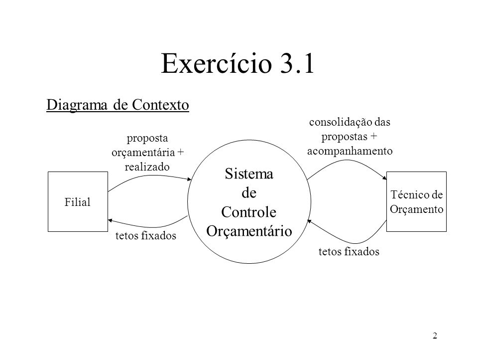Exercício 3.1 Diagrama de Contexto Sistema de Controle Orçamentário