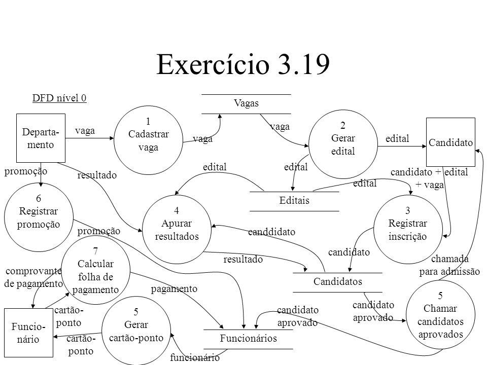 Exercício 3.19 DFD nível 0 Vagas 1 Cadastrar vaga 2 Gerar edital