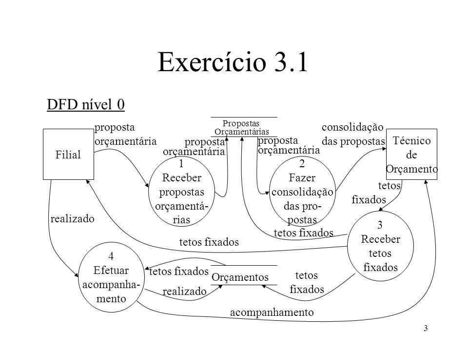 Exercício 3.1 DFD nível 0 proposta orçamentária consolidação