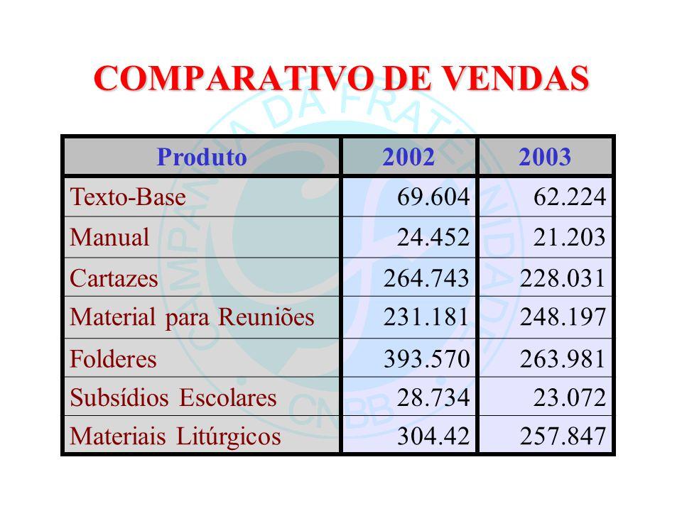 COMPARATIVO DE VENDAS Produto 2002 2003 Texto-Base 69.604 62.224