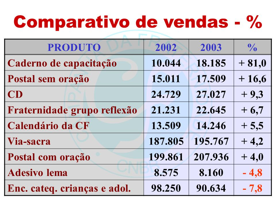 Comparativo de vendas - %
