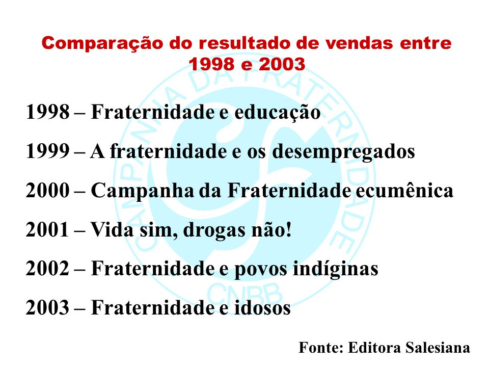 Comparação do resultado de vendas entre 1998 e 2003