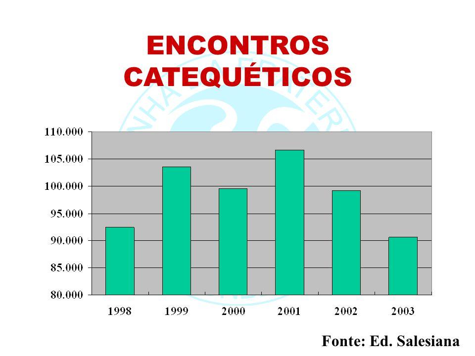 ENCONTROS CATEQUÉTICOS