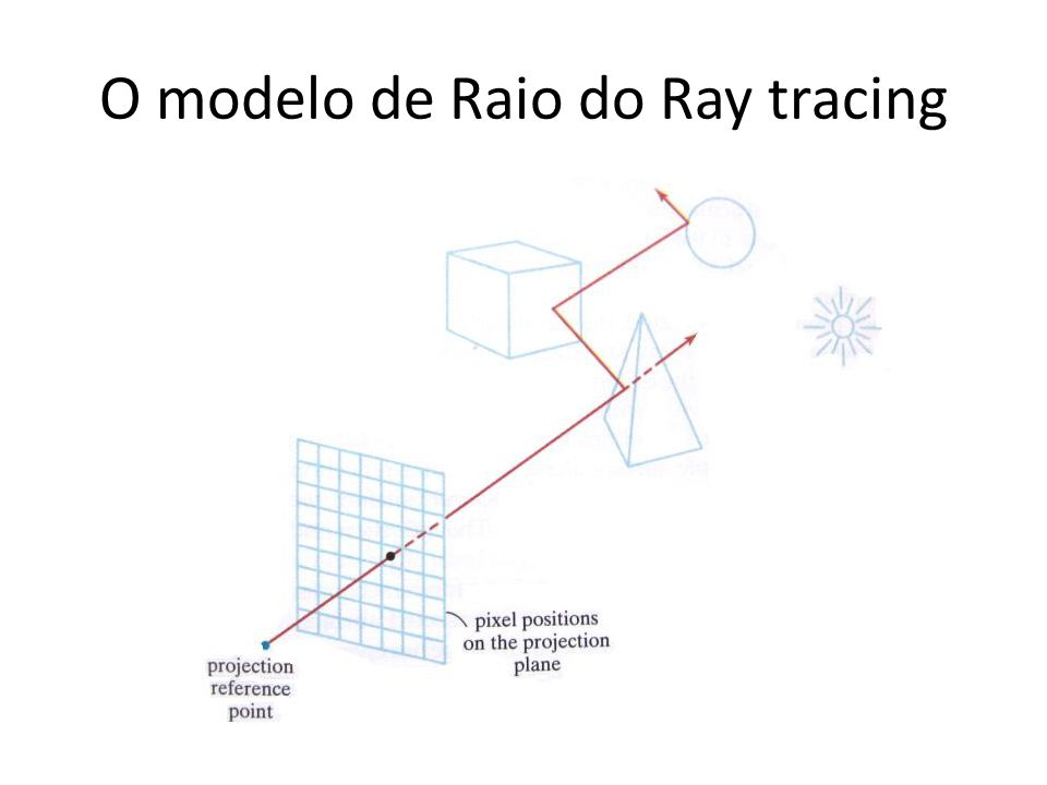 O modelo de Raio do Ray tracing