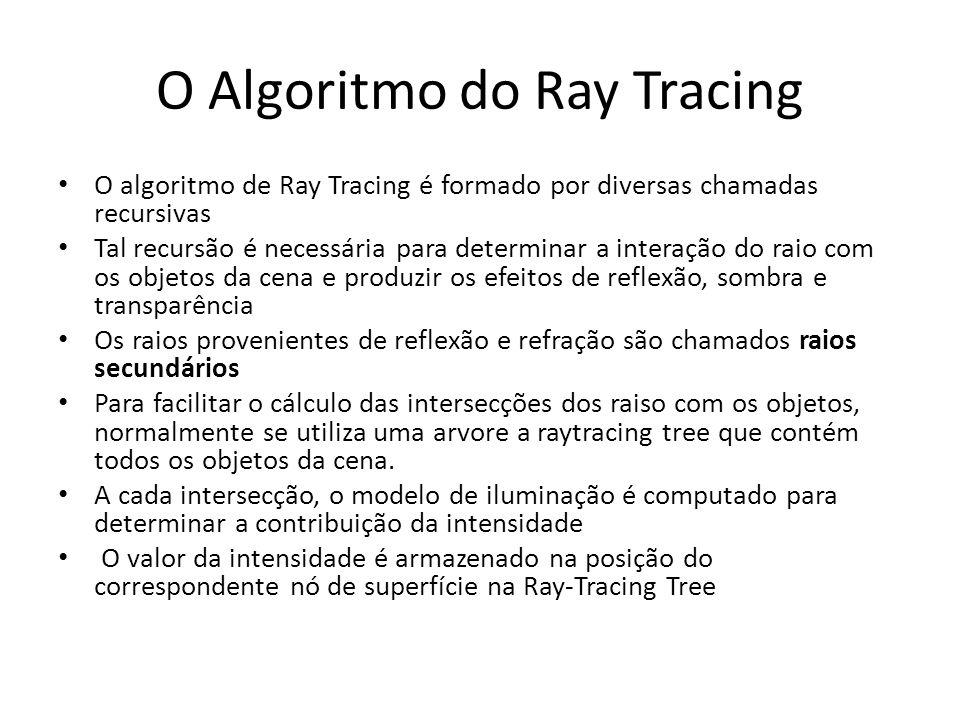 O Algoritmo do Ray Tracing