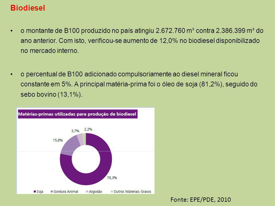 Biodiesel Fonte: EPE/PDE, 2010