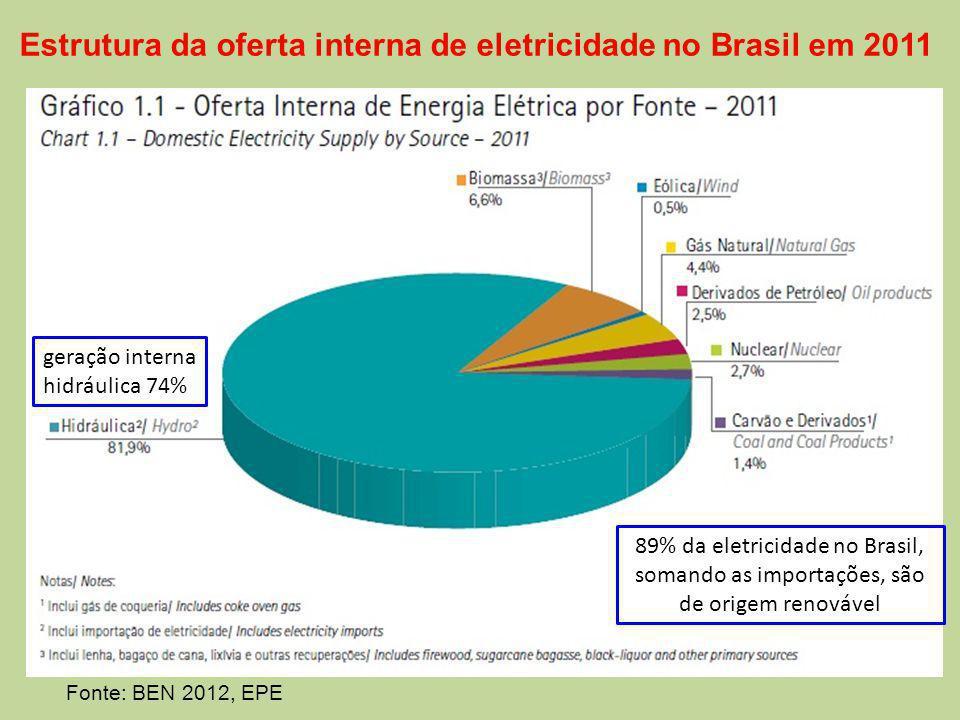 Estrutura da oferta interna de eletricidade no Brasil em 2011