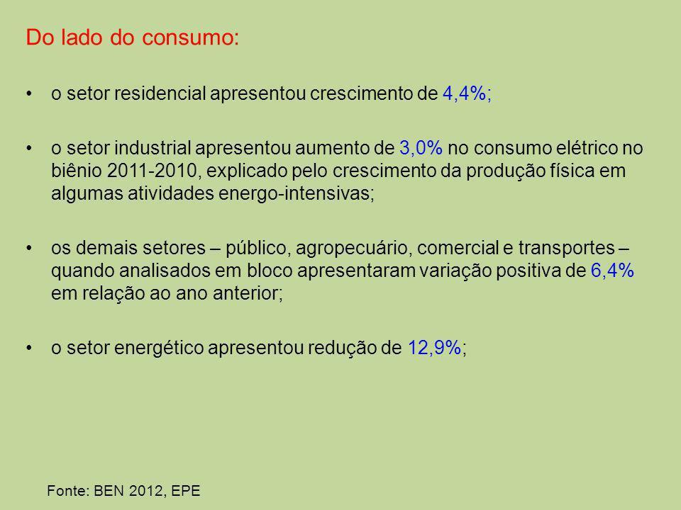 Do lado do consumo: o setor residencial apresentou crescimento de 4,4%;