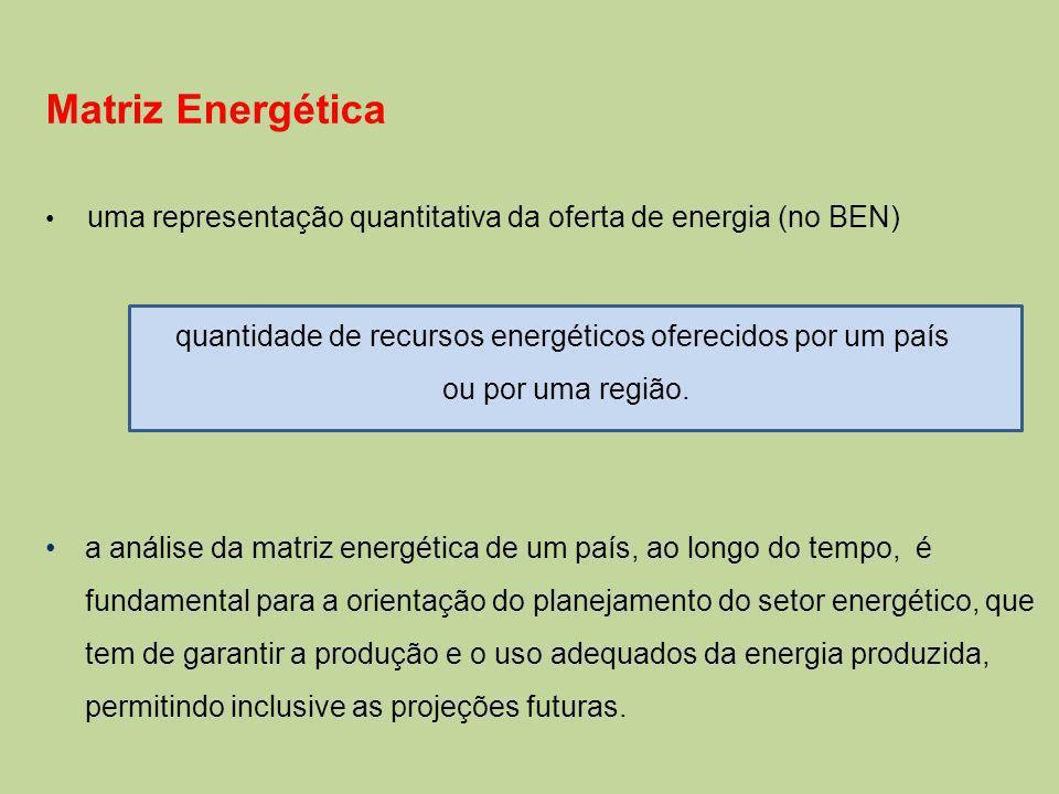 quantidade de recursos energéticos oferecidos por um país
