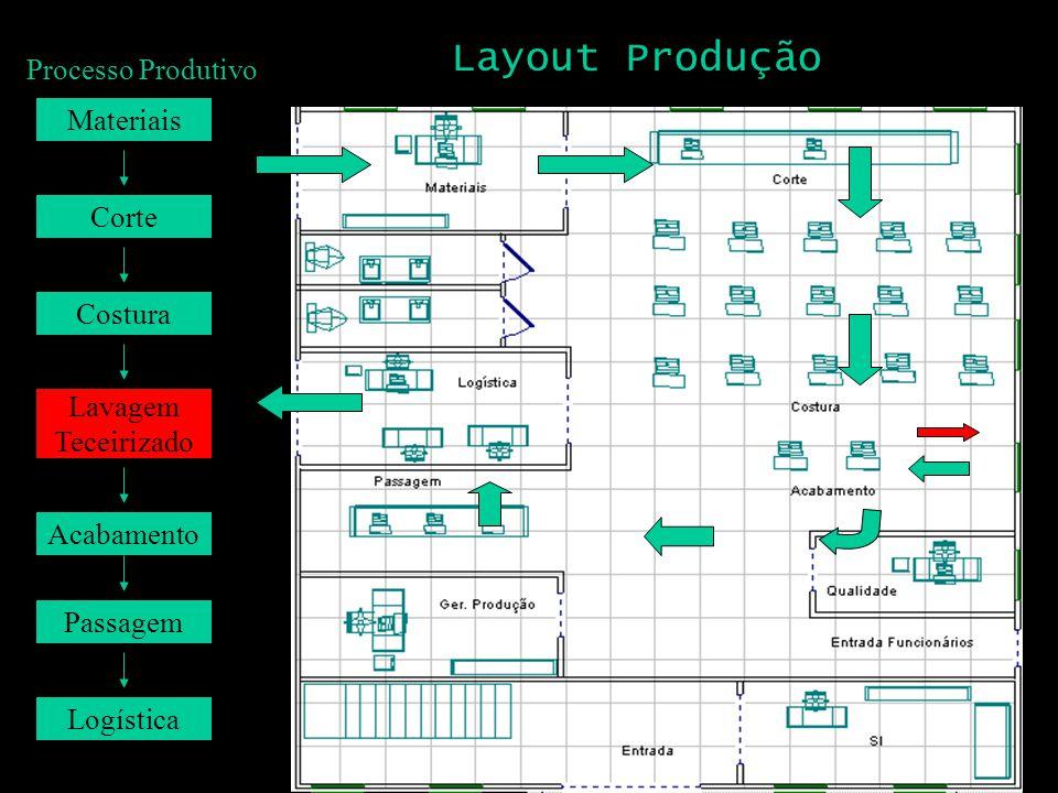 Layout Produção Processo Produtivo Materiais Corte Costura Lavagem