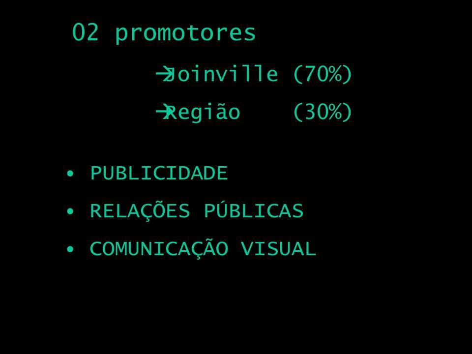02 promotores Joinville (70%) Região (30%) PUBLICIDADE